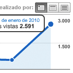 Más de 2500 visitas