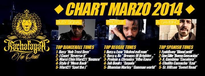 kachafayah-chart-marzo